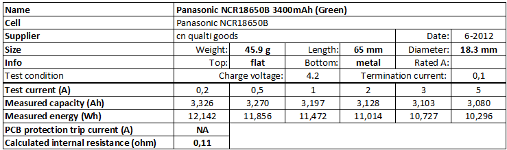 Test Review Panasonic Ncr18650b 3400mah Green