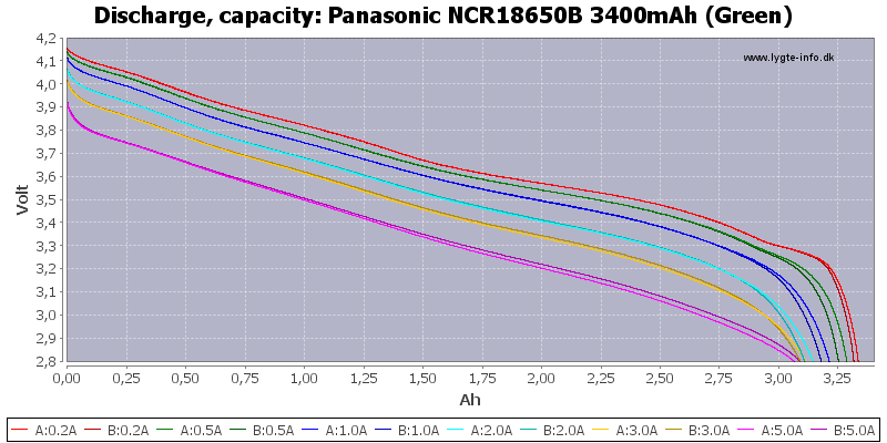 Panasonic%20NCR18650B%203400mAh%20(Green)-Capacity