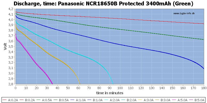 Panasonic%20NCR18650B%20Protected%203400mAh%20(Green)-CapacityTime