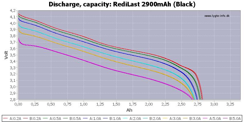 RediLast%202900mAh%20(Black)-Capacity