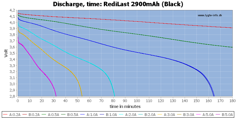 RediLast%202900mAh%20(Black)-CapacityTime