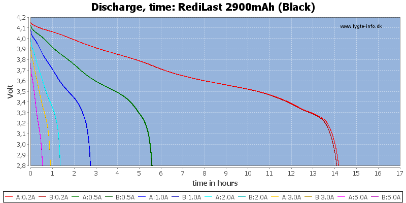 RediLast%202900mAh%20(Black)-CapacityTimeHours