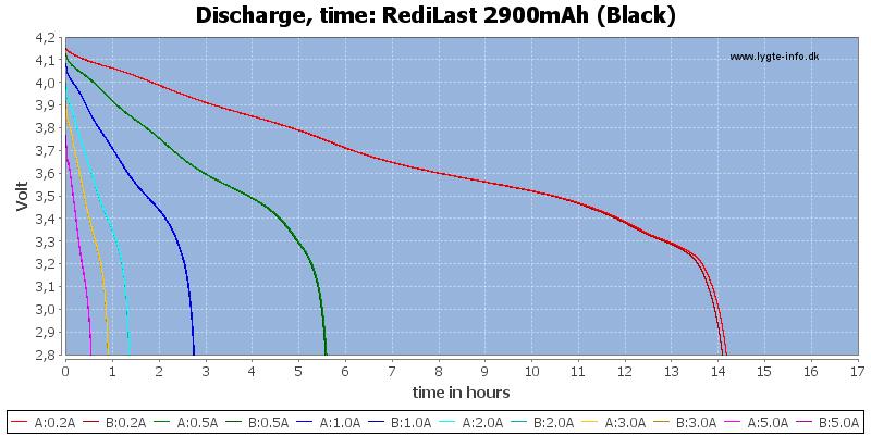 RediLast%202900mAh%20(Black)-CapacityTimeHours