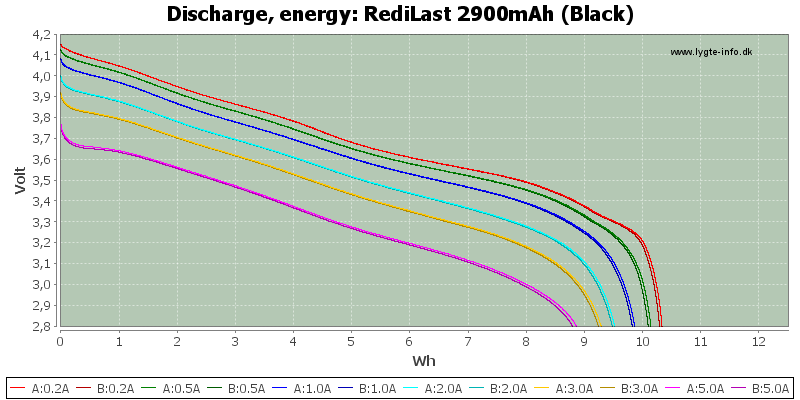 RediLast%202900mAh%20(Black)-Energy