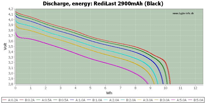 RediLast%202900mAh%20(Black)-Energy
