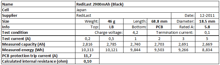 RediLast%202900mAh%20(Black)-info