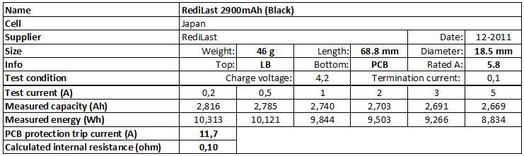 RediLast%202900mAh%20(Black)-info