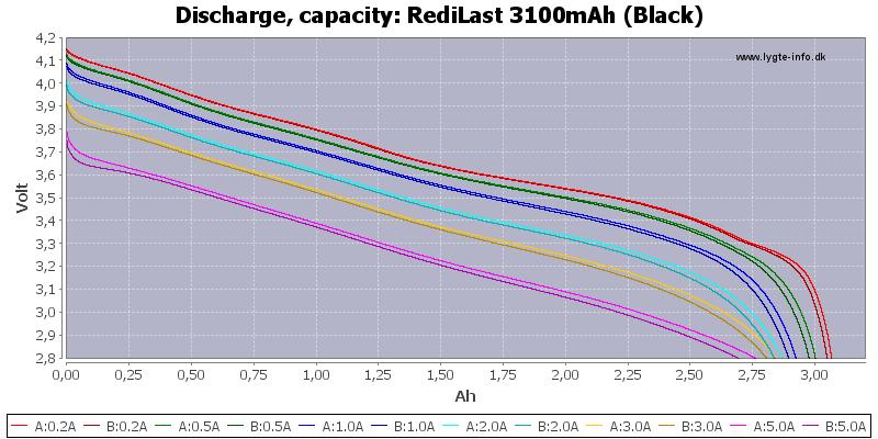 RediLast%203100mAh%20(Black)-Capacity