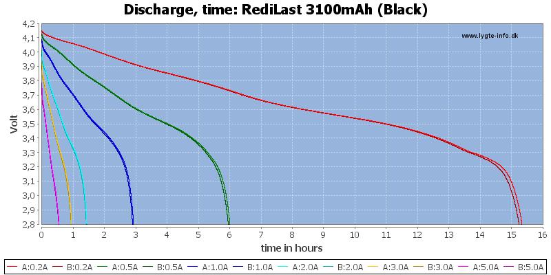 RediLast%203100mAh%20(Black)-CapacityTimeHours