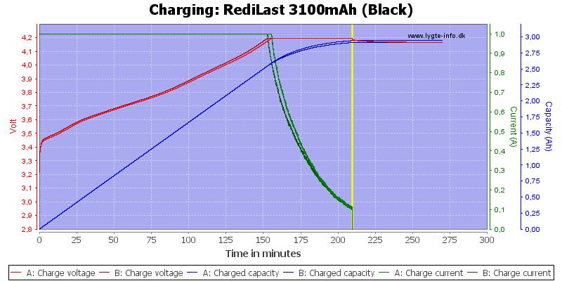 RediLast%203100mAh%20(Black)-Charge