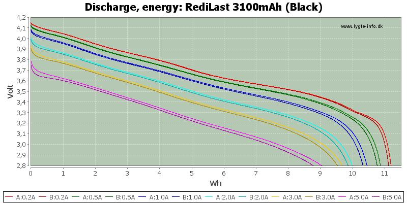 RediLast%203100mAh%20(Black)-Energy