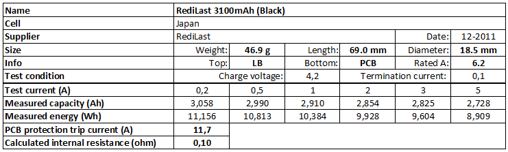 RediLast%203100mAh%20(Black)-info