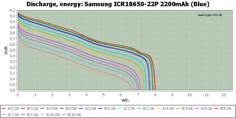 Samsung%20ICR18650-22P%202200mAh%20(Blue)-Energy