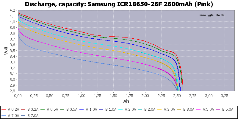 Samsung%20ICR18650-26F%202600mAh%20%28Pink%29-Capacity