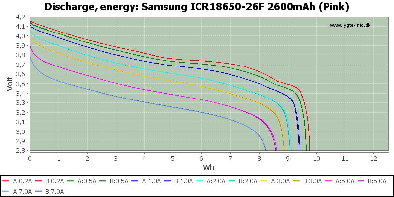 Samsung%20ICR18650-26F%202600mAh%20%28Pink%29-Energy