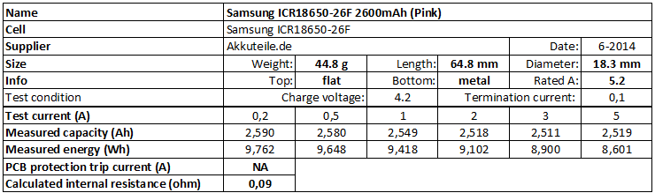 Samsung%20ICR18650-26F%202600mAh%20%28Pink%29-info