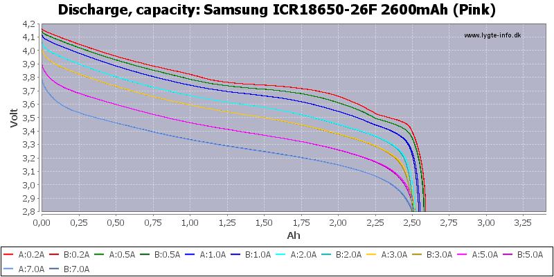 Batería 36v 13Ah (ICR18650-26F Samsung) Samsung%20ICR18650-26F%202600mAh%20(Pink)-Capacity