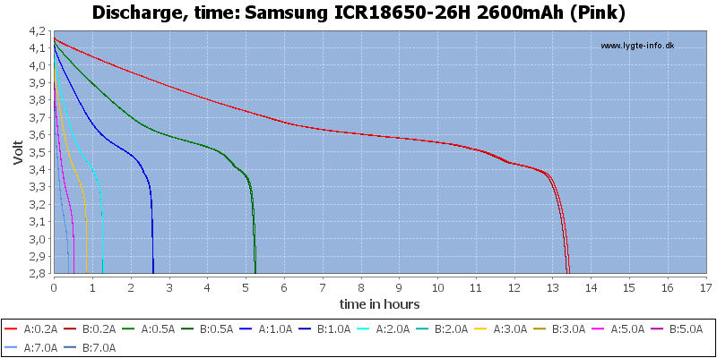 Samsung%20ICR18650-26H%202600mAh%20(Pink)-CapacityTimeHours