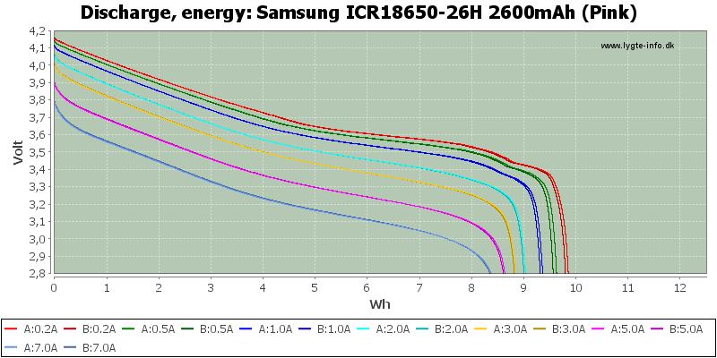 Samsung%20ICR18650-26H%202600mAh%20(Pink)-Energy