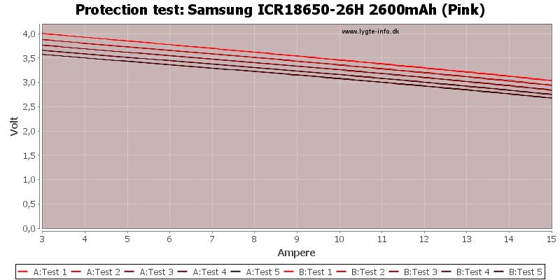Samsung%20ICR18650-26H%202600mAh%20(Pink)-TripCurrent