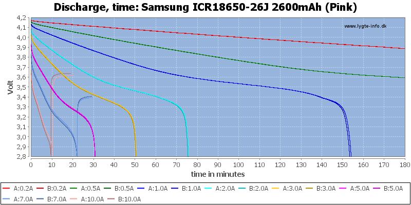 Samsung%20ICR18650-26J%202600mAh%20(Pink)-CapacityTime