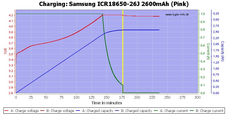 Samsung%20ICR18650-26J%202600mAh%20(Pink)-Charge