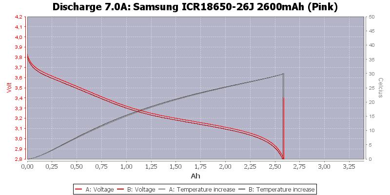 Samsung%20ICR18650-26J%202600mAh%20(Pink)-Temp-7.0