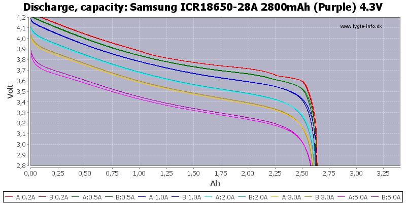 Samsung%20ICR18650-28A%202800mAh%20(Purple)%204.3V-Capacity