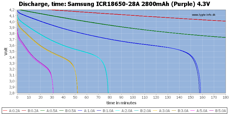 Samsung%20ICR18650-28A%202800mAh%20(Purple)%204.3V-CapacityTime