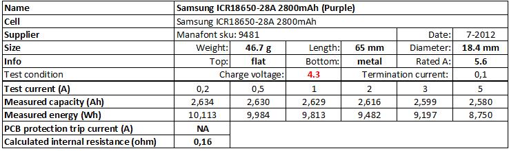 Samsung%20ICR18650-28A%202800mAh%20(Purple)%204.3V-info