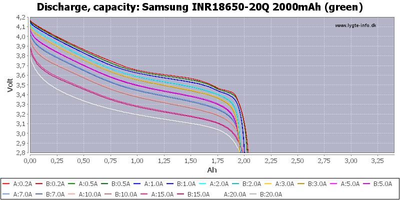 Samsung%20INR18650-20Q%202000mAh%20(green)-Capacity
