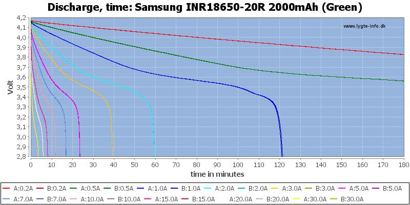 Test Of Samsung Inr18650 20r 2000mah Green