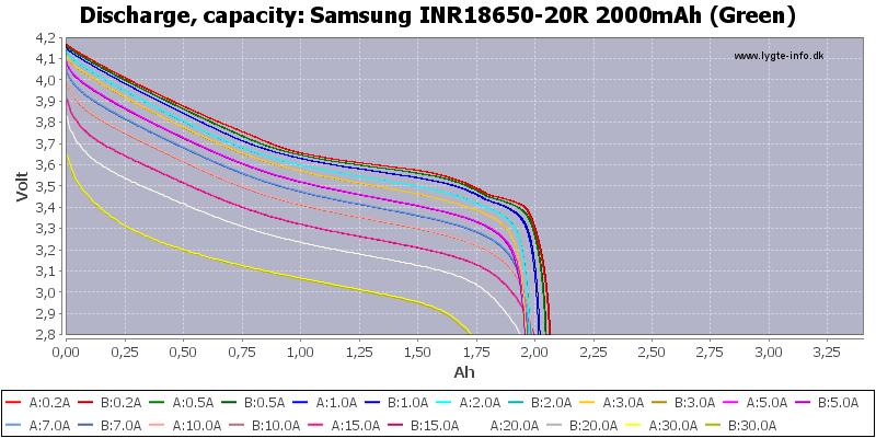 Samsung%20INR18650-20R%202000mAh%20(Green)-Capacity