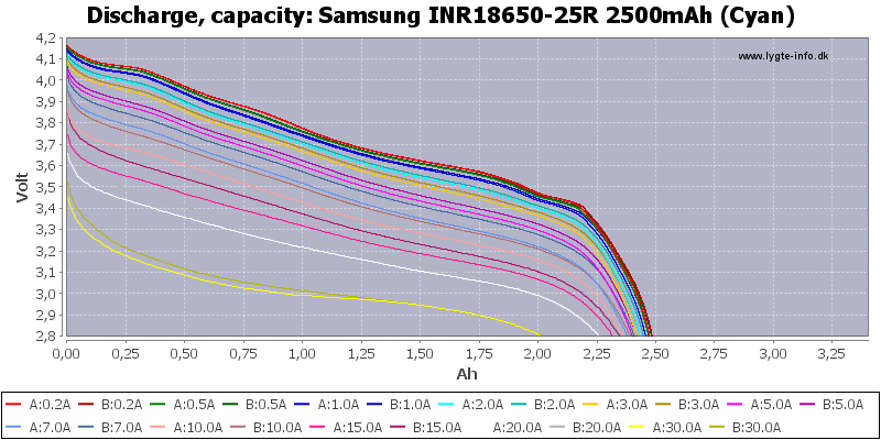 Samsung%20INR18650-25R%202500mAh%20(Cyan)-Capacity