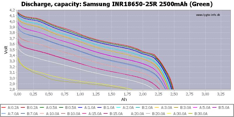 Samsung%20INR18650-25R%202500mAh%20(Green)-Capacity
