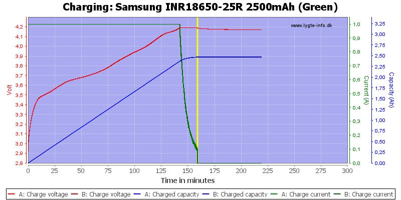 Samsung%20INR18650-25R%202500mAh%20(Green)-Charge