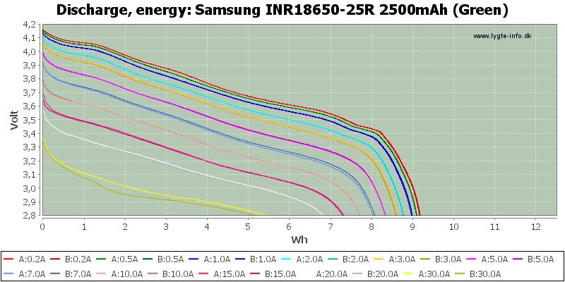 Samsung%20INR18650-25R%202500mAh%20(Green)-Energy