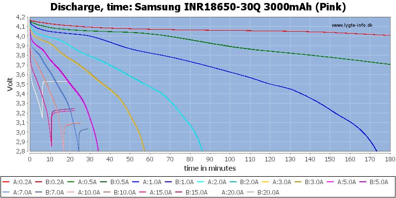 Samsung%20INR18650-30Q%203000mAh%20(Pink)-CapacityTime