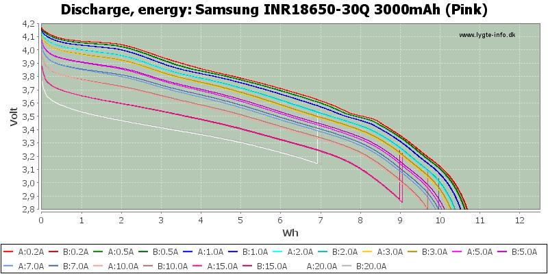 Samsung%20INR18650-30Q%203000mAh%20(Pink)-Energy