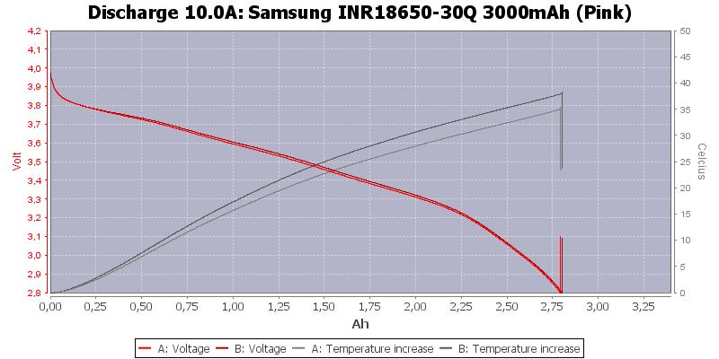 Samsung%20INR18650-30Q%203000mAh%20(Pink)-Temp-10.0