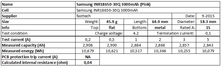 Samsung%20INR18650-30Q%203000mAh%20(Pink)-info