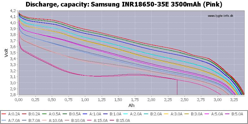 Samsung%20INR18650-35E%203500mAh%20(Pink)-Capacity
