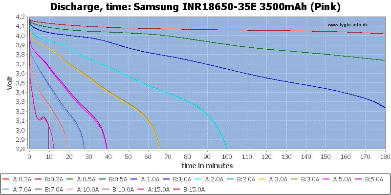 Samsung%20INR18650-35E%203500mAh%20(Pink)-CapacityTime