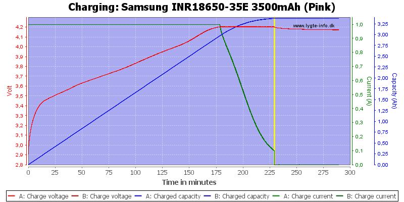 Samsung%20INR18650-35E%203500mAh%20(Pink)-Charge