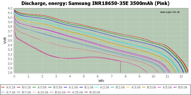 Samsung%20INR18650-35E%203500mAh%20(Pink)-Energy