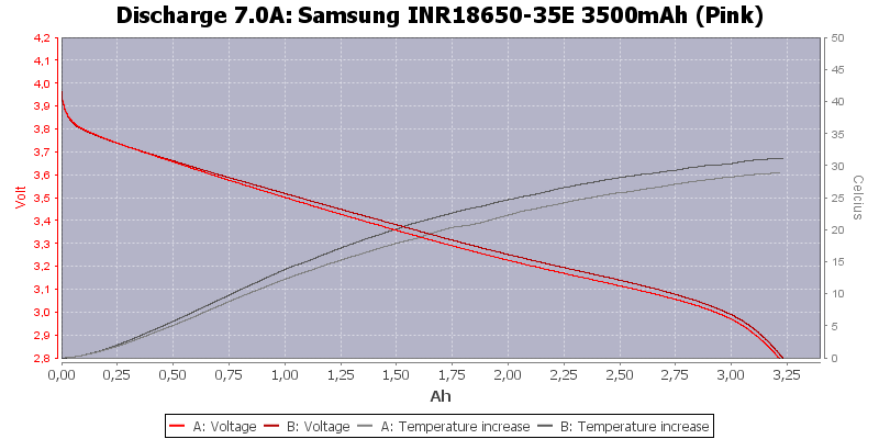 Samsung%20INR18650-35E%203500mAh%20(Pink)-Temp-7.0