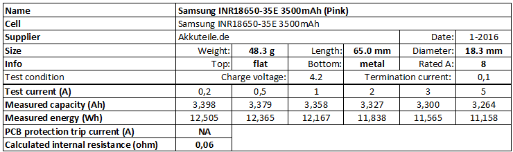Test Of Samsung Inr18650 35e 3500mah Pink