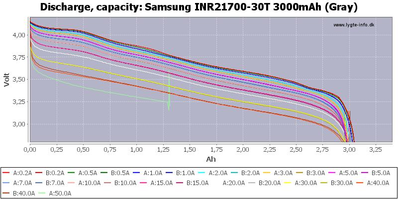 Samsung%20INR21700-30T%203000mAh%20(Gray)-Capacity