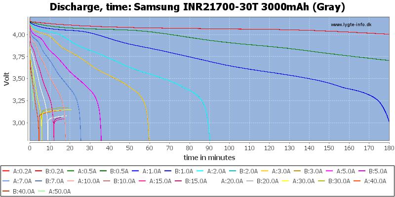 Samsung%20INR21700-30T%203000mAh%20(Gray)-CapacityTime
