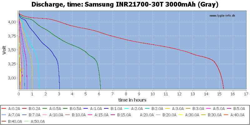 Samsung%20INR21700-30T%203000mAh%20(Gray)-CapacityTimeHours